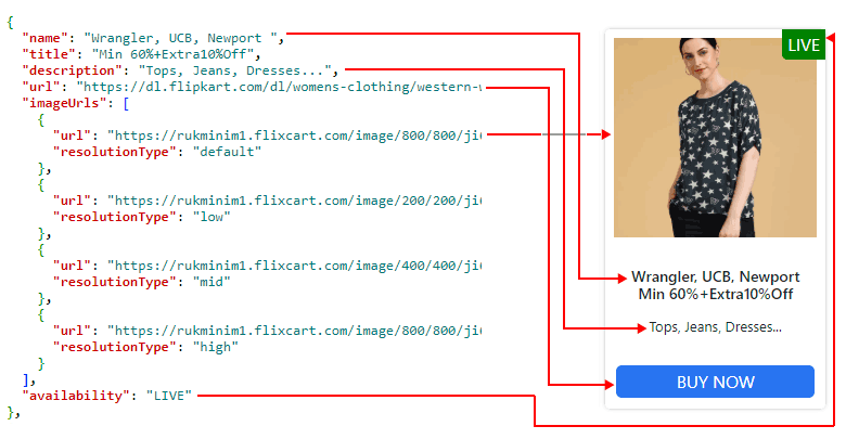 Flipkart Affiliate API JSON to HTML Mapping